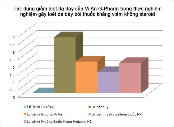 Nghiên cứu Dược lý Vị An G-Pharm