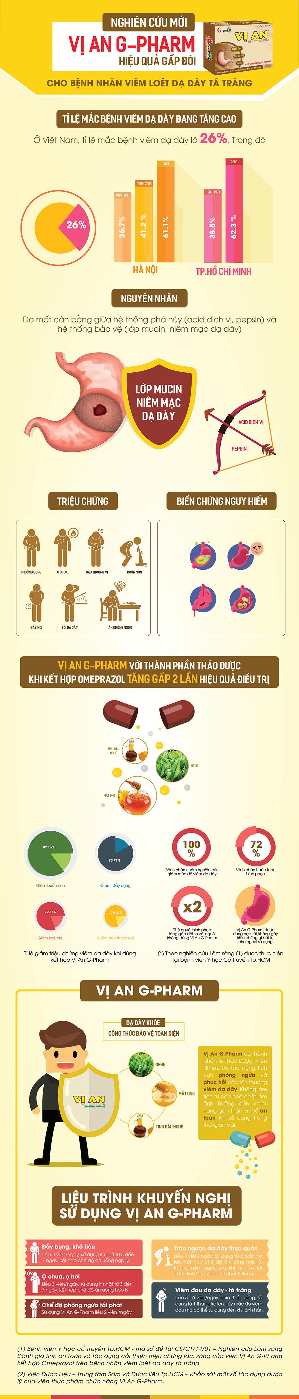 Vị An G-Pharm infographic